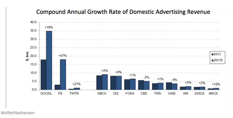 Compound annual growth rate of domestic advertising