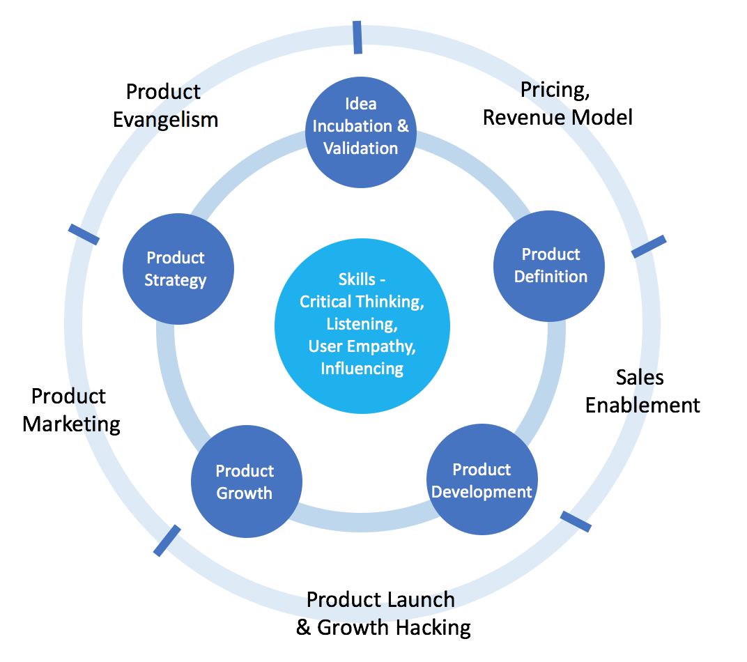 chapter 1 — what is product management & what does a product manager do?