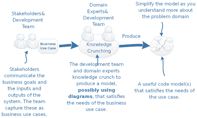 Domain driven architecture diagrams nick tunes tech strategy blog creating diagrams with domain experts expressing full business use cases as a precursor to implementation increases confidence ccuart Image collections