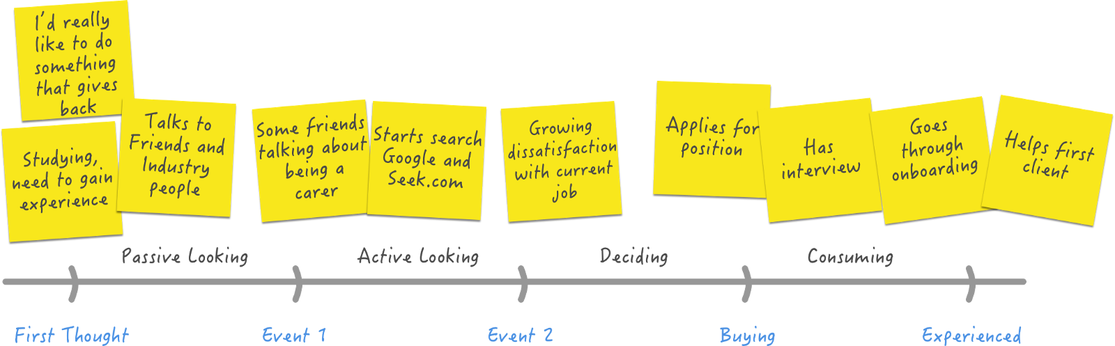 Using jobs to be done in a marketing workshop jobs to be done take your forces diagram and step through each of your findings place them around the moment they occur in the timeline add stickers on each note to malvernweather Image collections