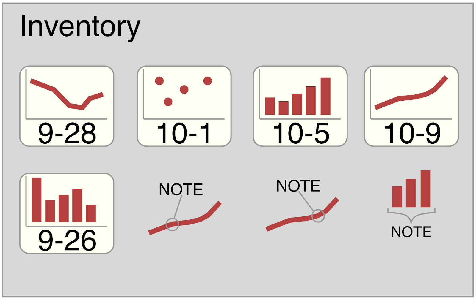 Designing A Data Visualization Dashboard Like It Was A Game - Game flow summary