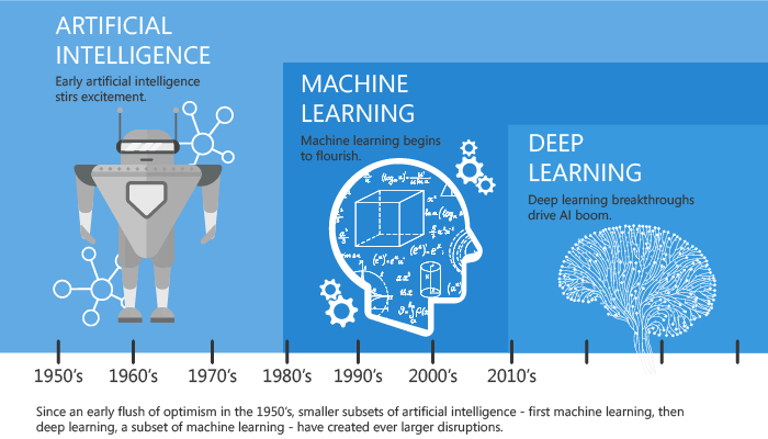 what is the difference between machine learning and deep