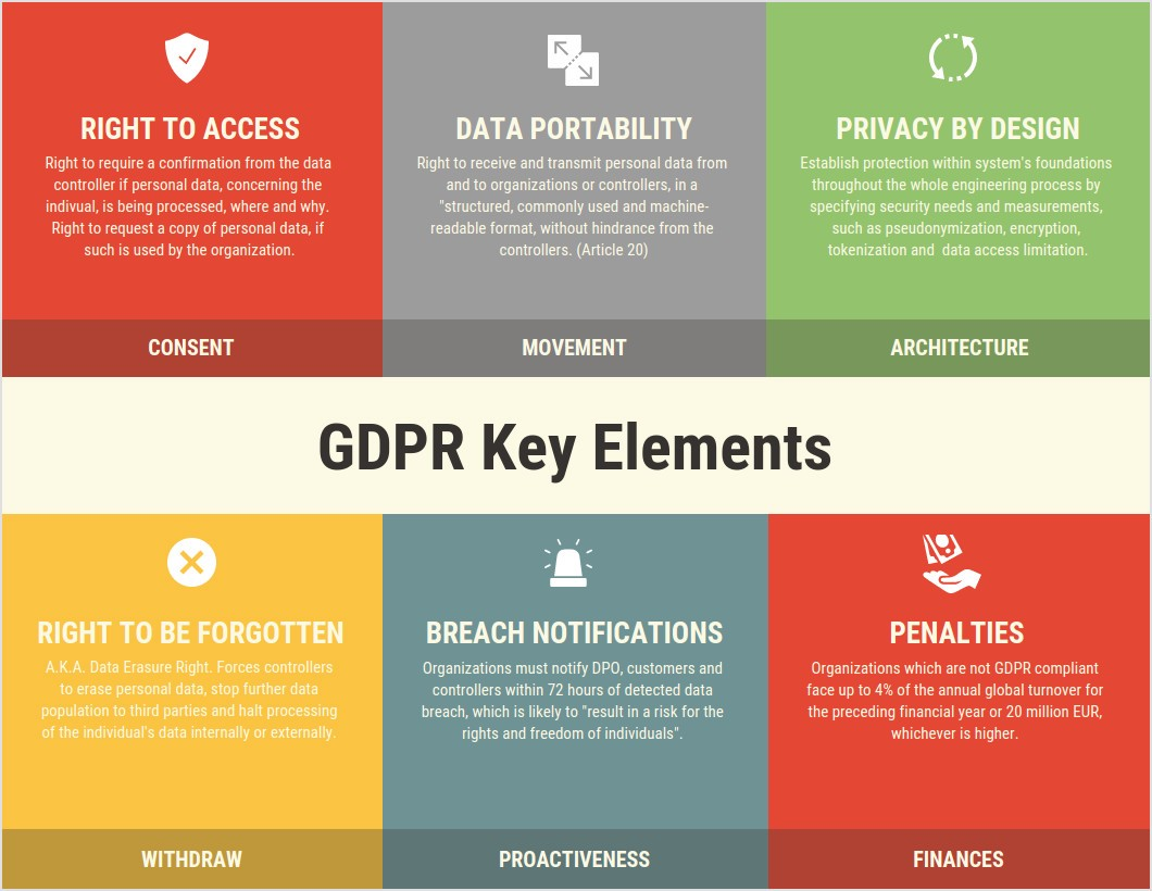 Elements Of Gdpr Compliance
