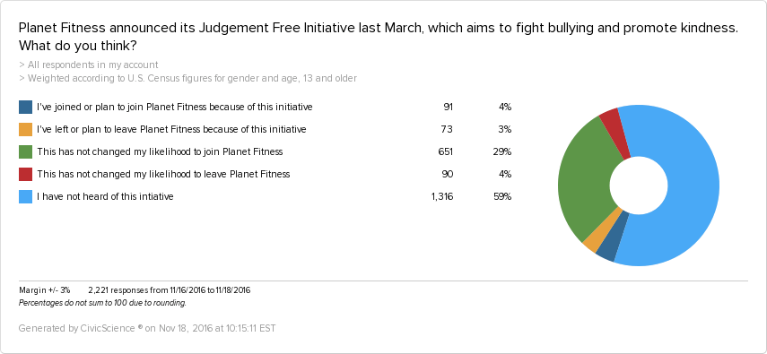 59% of people have not heard of Planet Fitness' Judgement Free Generation campaign