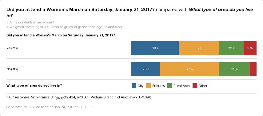 People who attended the Women's March are 54% more likely to live in a city, and 31% less likely to live in the Suburbs.