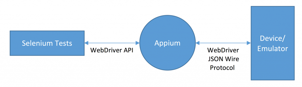 Appium Mobile Automation Testing