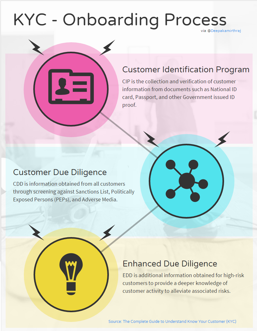 The Complete Guide To Understand Know Your Customer Kyc