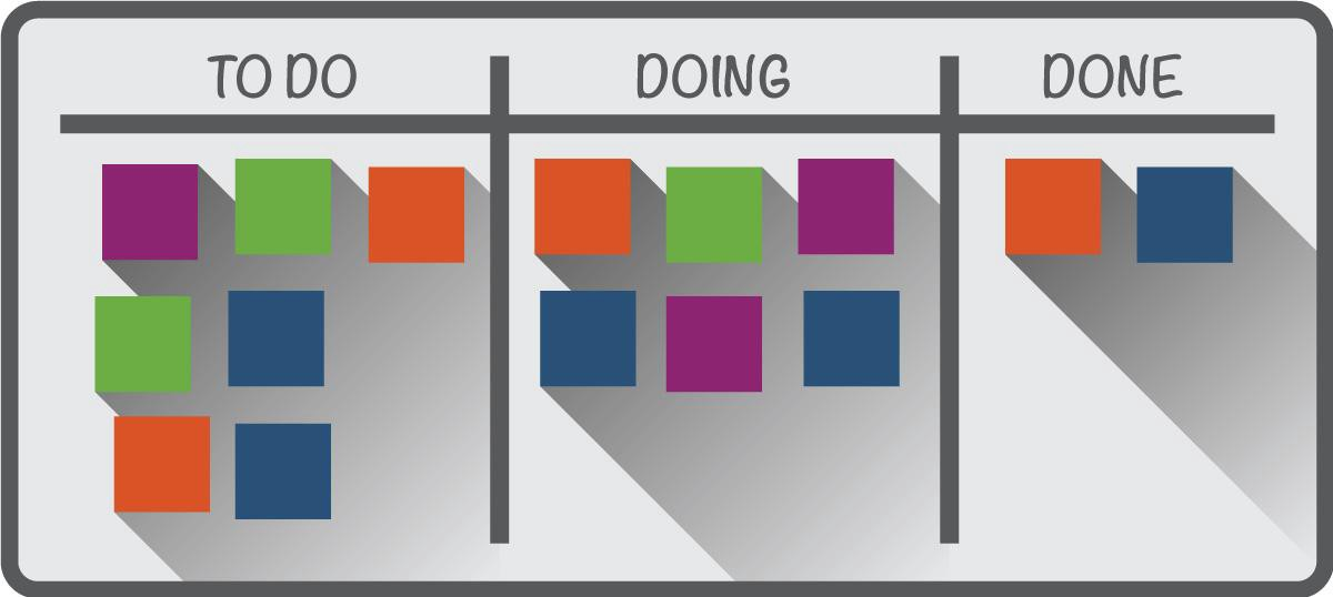 Gantt Chart Vs Kanban What To Choose For Your Project