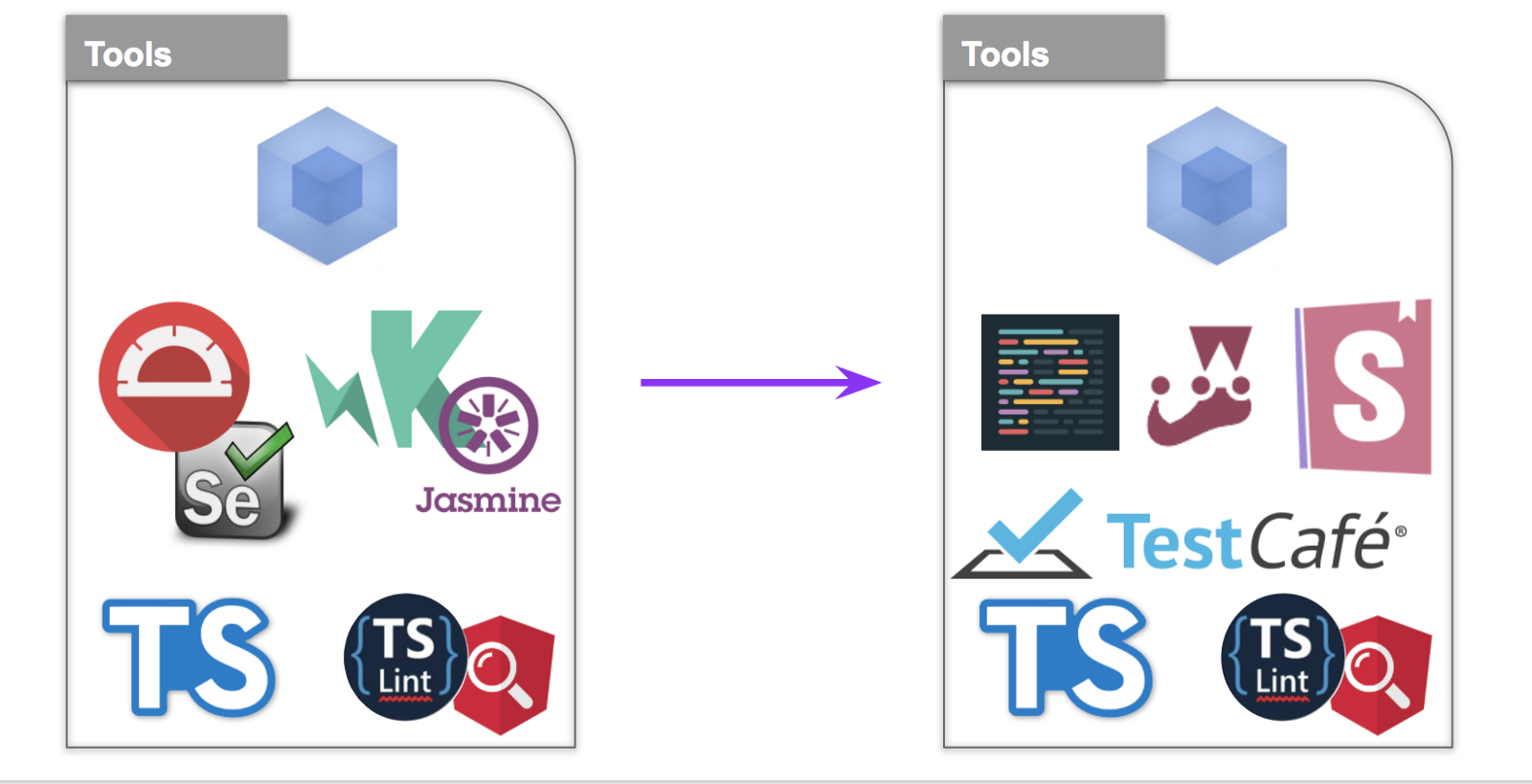 Use React tools for better Angular apps
