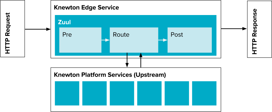 The edge service consists of a series of Zuul filters which work together to write a response for a given request. The route-filters make requests to platform services to retrieve data and update state.
