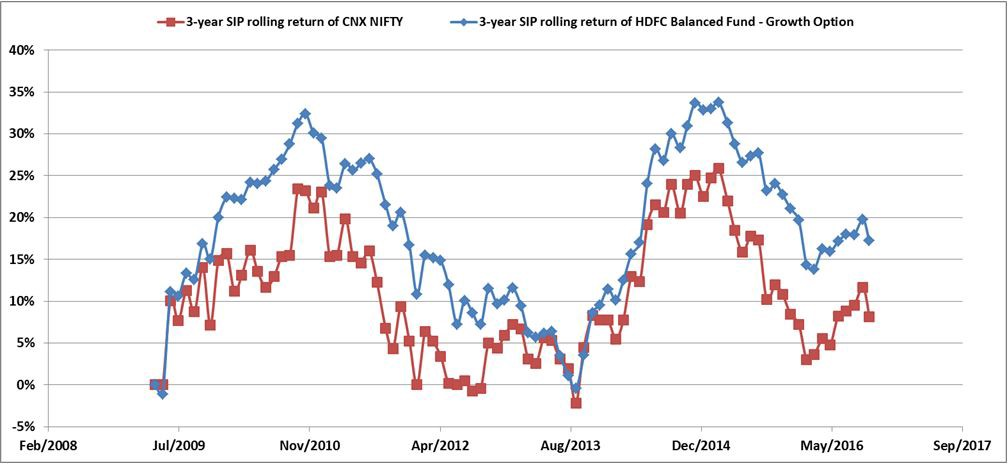 HDFC Balanced Fund 3 years rolling release since April 2006.