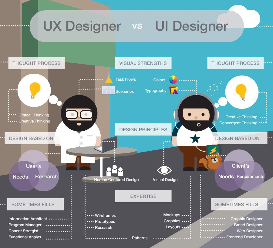 Ui Ux Developer >> Ux Is Not Ui What Is The Difference Between Ux And Ui Design