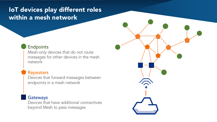 how mesh networking will make iot real hacker noon rh hackernoon com Project Management Network Diagram ATM Network Diagram