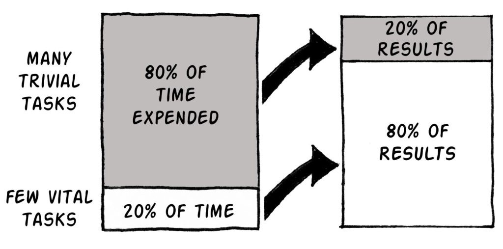 Reclaim Your Focus By Using The 80/20 Rule (Pareto's Principle)