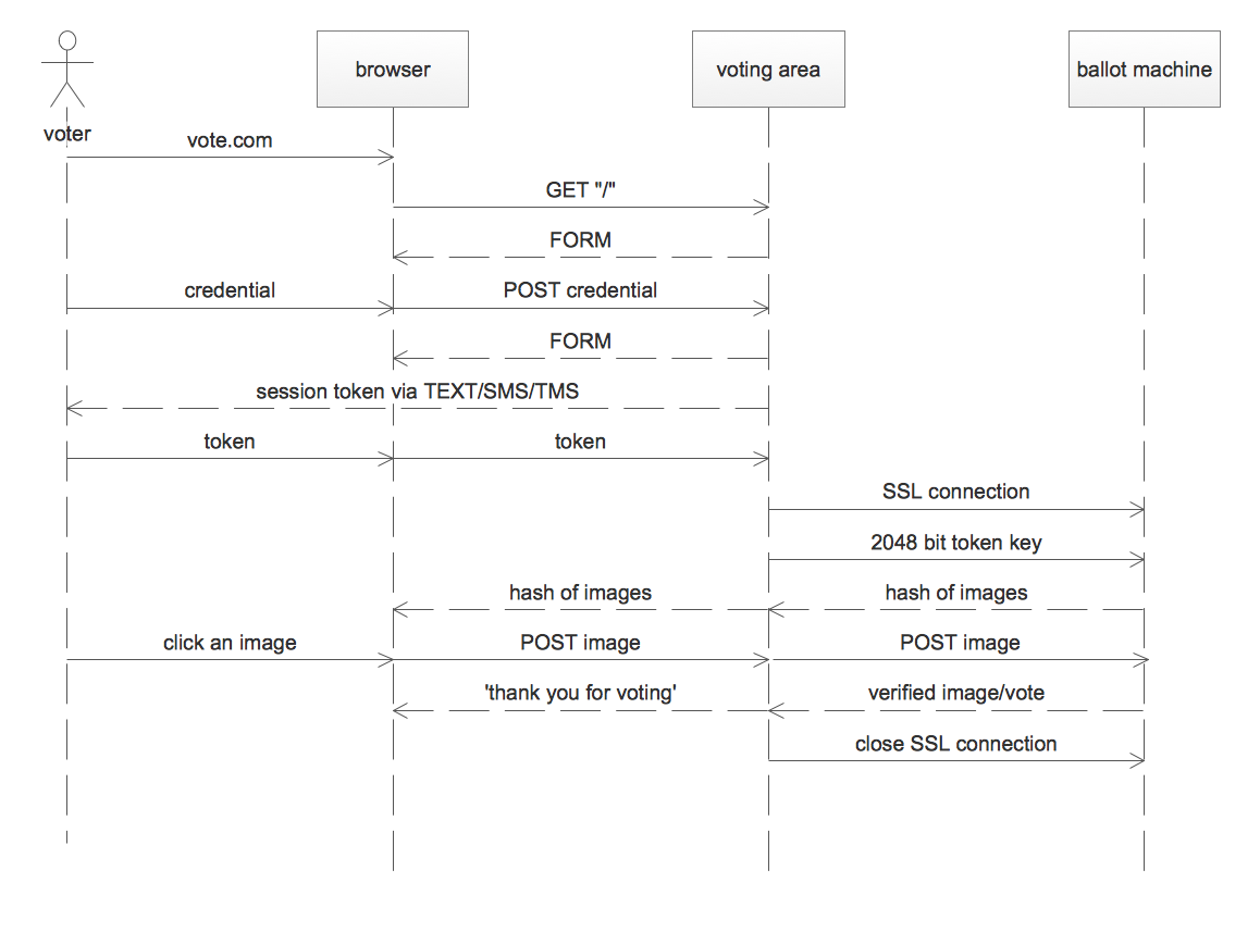 I lection walther h diechmann medium uml sequence diagram of conceptual voting system ccuart Image collections