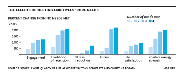 the effects of meeting employees' core needs