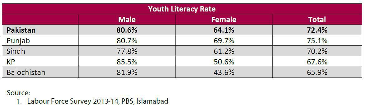 Six Key Challenges Faced by the Education Sector in Pakistan
