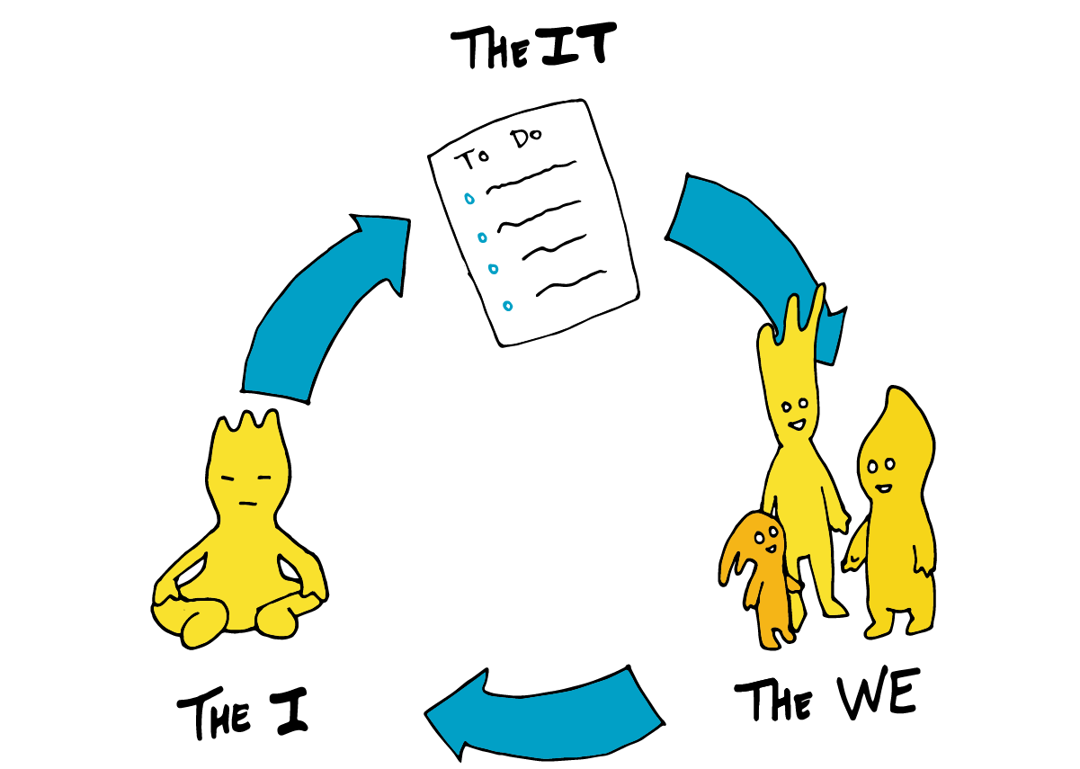 Illustration of the IT, the WE, and the I reflection method. The IT focuses on the to do list, the WE on the people you work with, and the I on yourself.