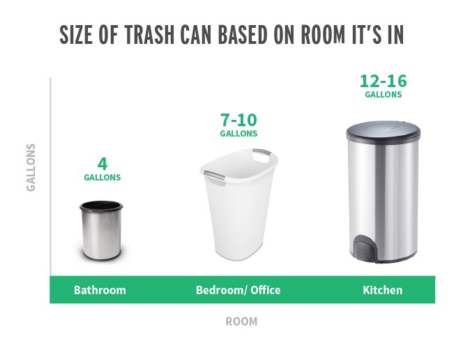 Generally A Bathroom Will Be Around 4 Gallons Bedroom Or Office Trash Can 7 10 And Kitchen Cans Tend To 12 16