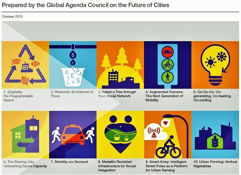 Cities need to innovate to survive. Here are four ways they can do it
