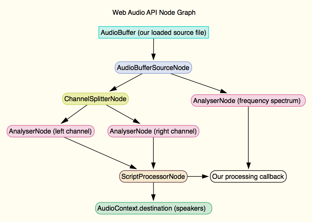 Web Audio API Node Graph
