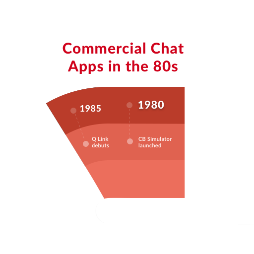 From AIM to Slack: Tracing the History of Chat Apps