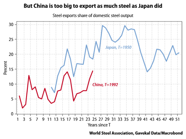 Japan-China-steel-export-output-share