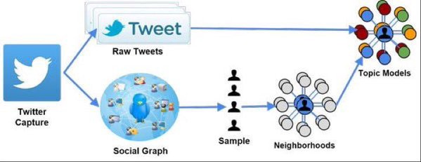 Twitter Data Analysis & Topic Modeling in R:  #abdsc #BigData #DataScience #MachineLearning