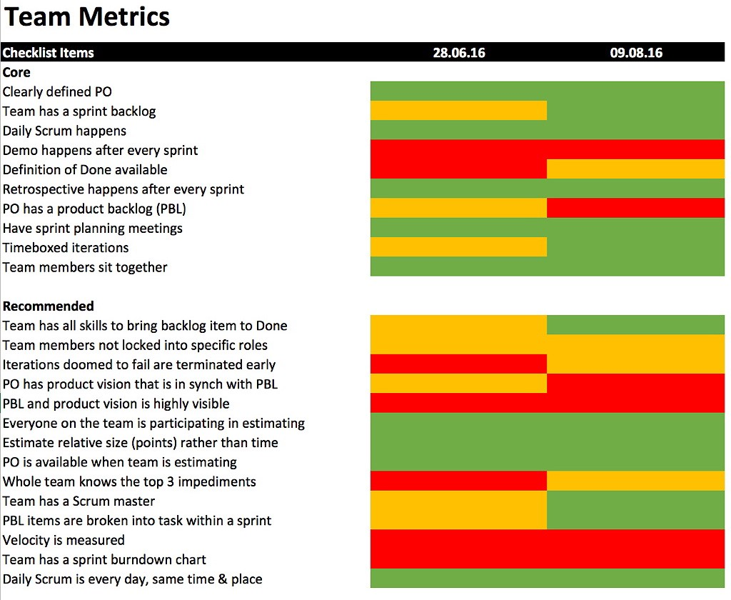 Agile Metrics — The Good, the Bad, and the Ugly