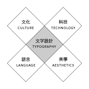 'Crossroads' model for typography