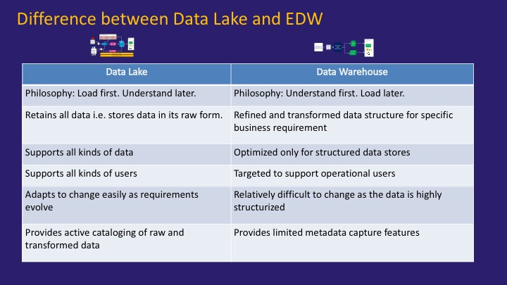 Demystifying Data Lake Itecture Science Central. Key Difference Between Data Lake And Edw. Wiring. Data Warehouse Architecture Diagram Vsd At Scoala.co
