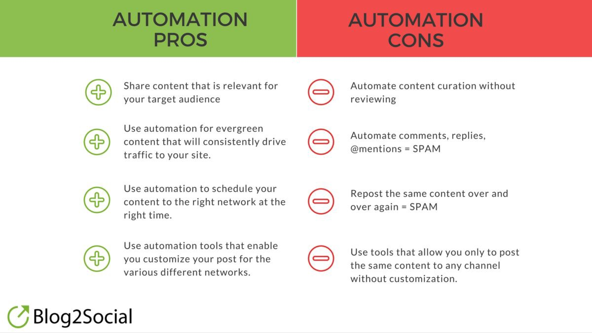 Cross-Promote, Don't Crosspost To Social Media - Pros and cons of social media automation