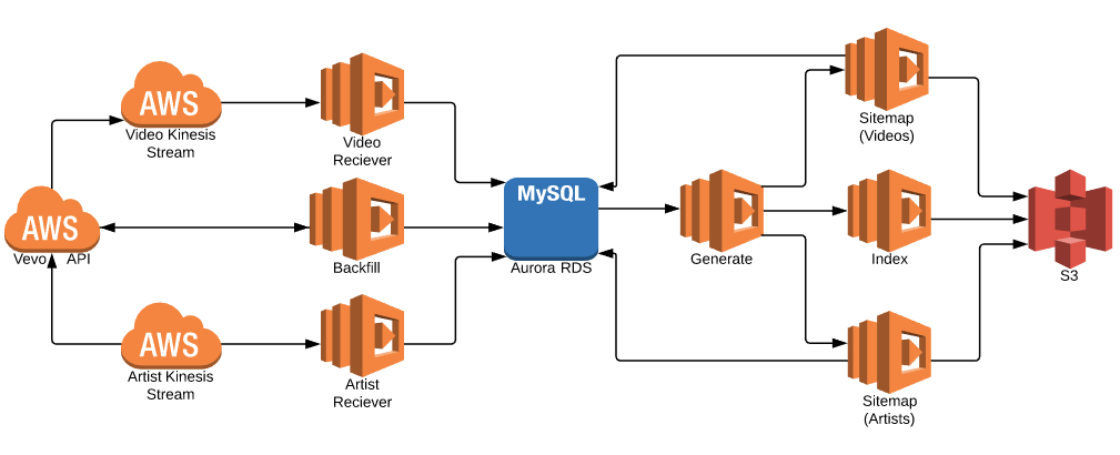 scalable sitemap solutions with aws lambda js vevo product