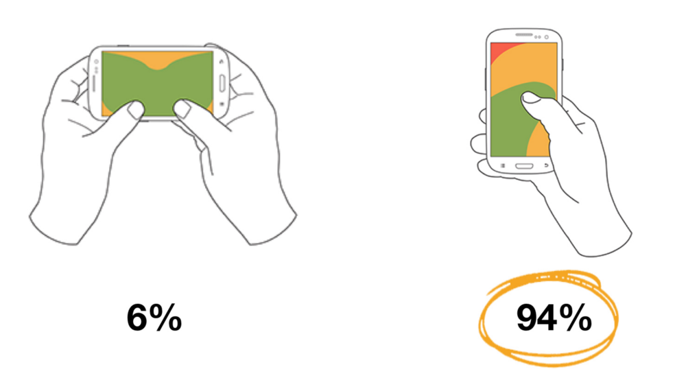 a 2016 study by kpcb research showed that people in the us are now spending 29 of time using vertically held devices up from just 5 in 2010
