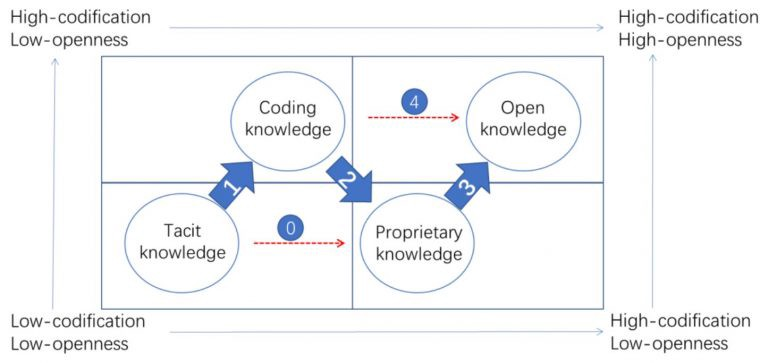 Open knowledge management model
