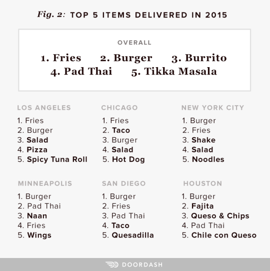 We also dug deeper into specific items. The data shows that we love cheese on our burgers with cheeseburgers (and particularly bacon cheeseburgers) as the ...  sc 1 st  DoorDash & 2015: The Year in DoorDash Delivery \u2013 DoorDash