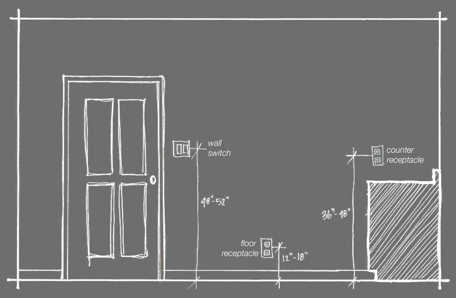 What is the required minimum height AFF of a electrical wall outlet