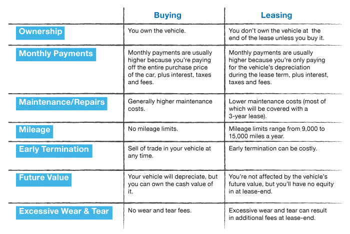 Buying vs Leasing A Car The Pros and Cons Real Good Medium