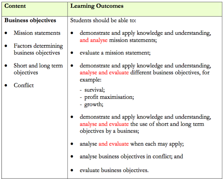 a2 1 business studies � business objectives � revision