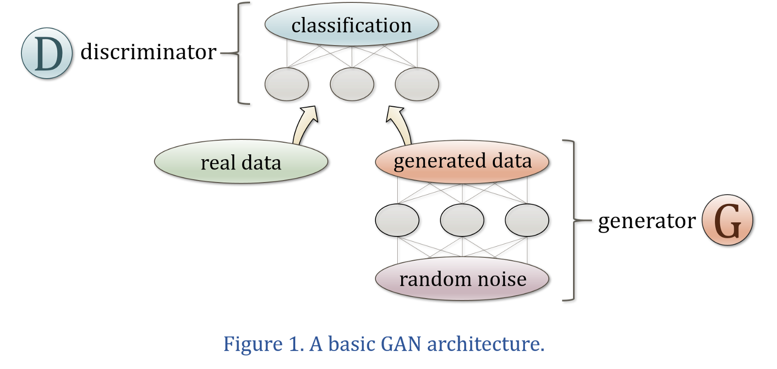 Generative Adversarial Networks – Key Milestones and State of the Art