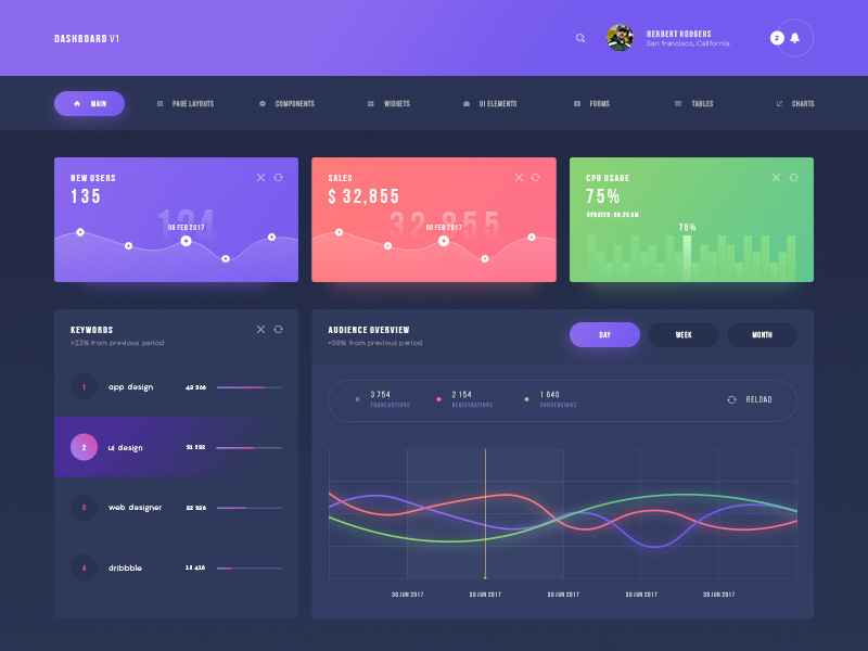 Dashboards Inspiration 2017 Muzli Design Inspiration