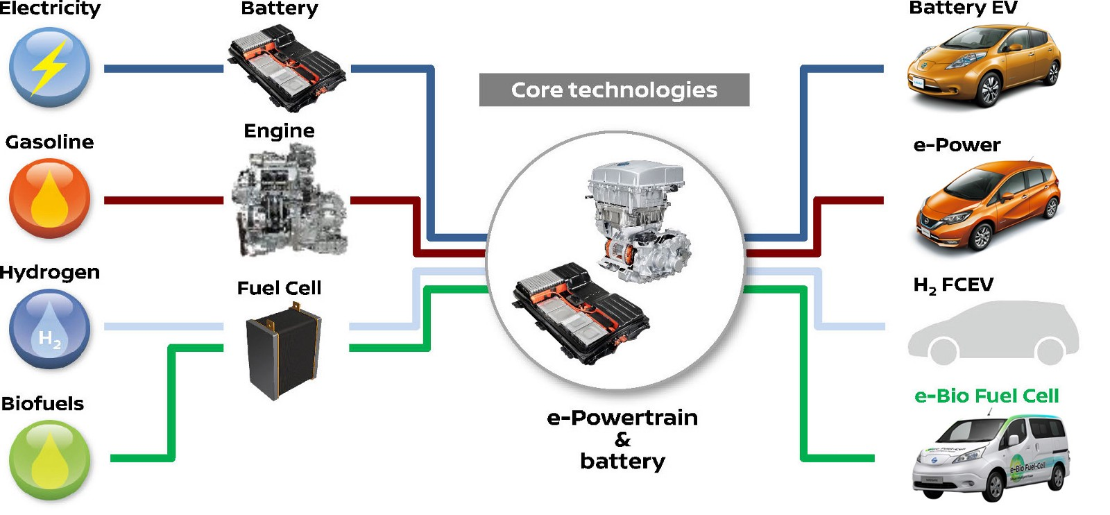 New E Power Innovative 100 Electric Motor Drive System Sets A Nissan Leaf Engine Diagram Is Part Of Intelligent Which Showcases More Efficient Technologies While Increasing Driving Pleasure In The Age Cars