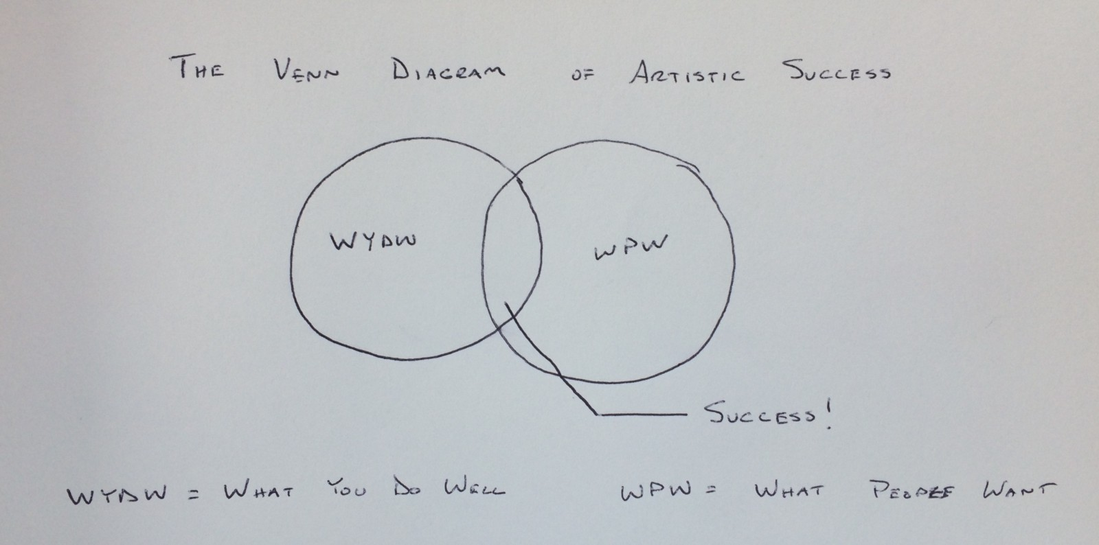 the venn diagram of artistic success  u2013 flip collective  u2013 medium