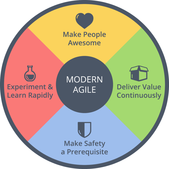 Why Modern Agile is Worth Checking Out