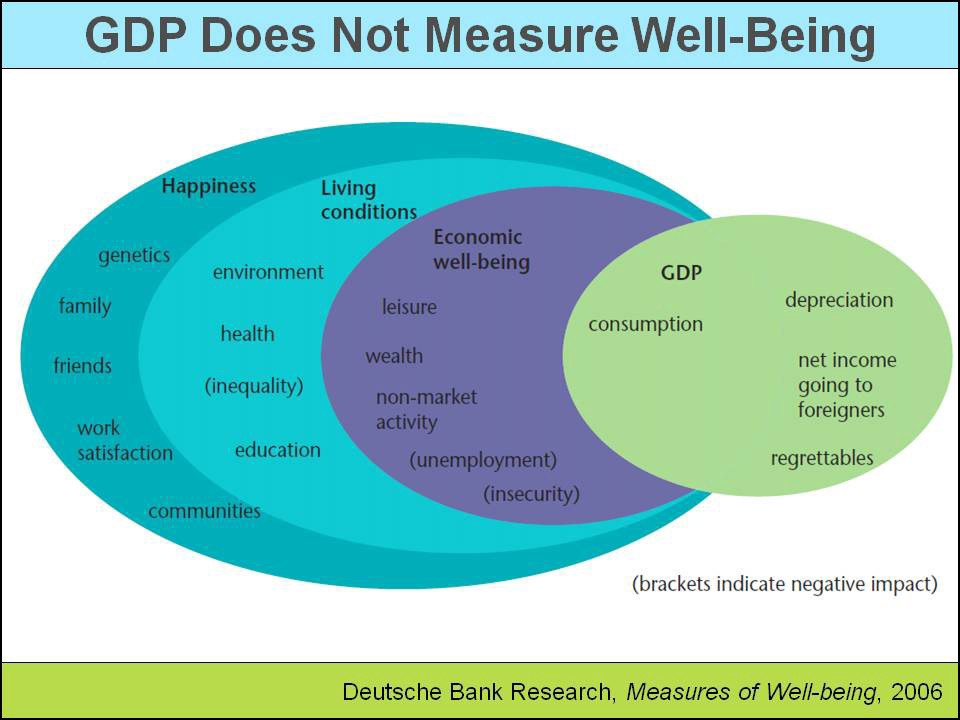 gdp is it a useful measure Alternatives for measuring economic progress as the adage goes, we manage what we measure nations, therefore, would be wise to start measuring.
