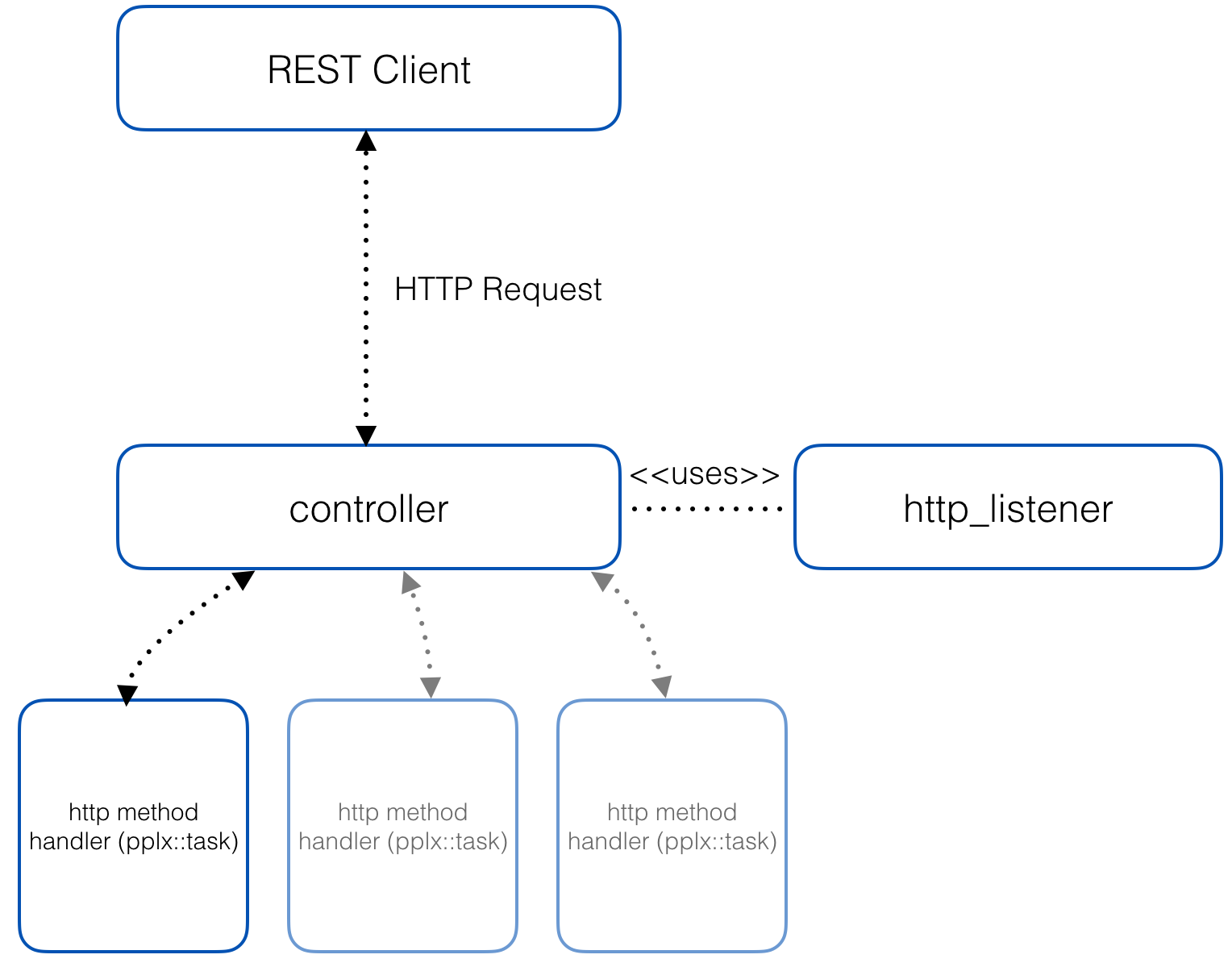 how to call web api post method from c