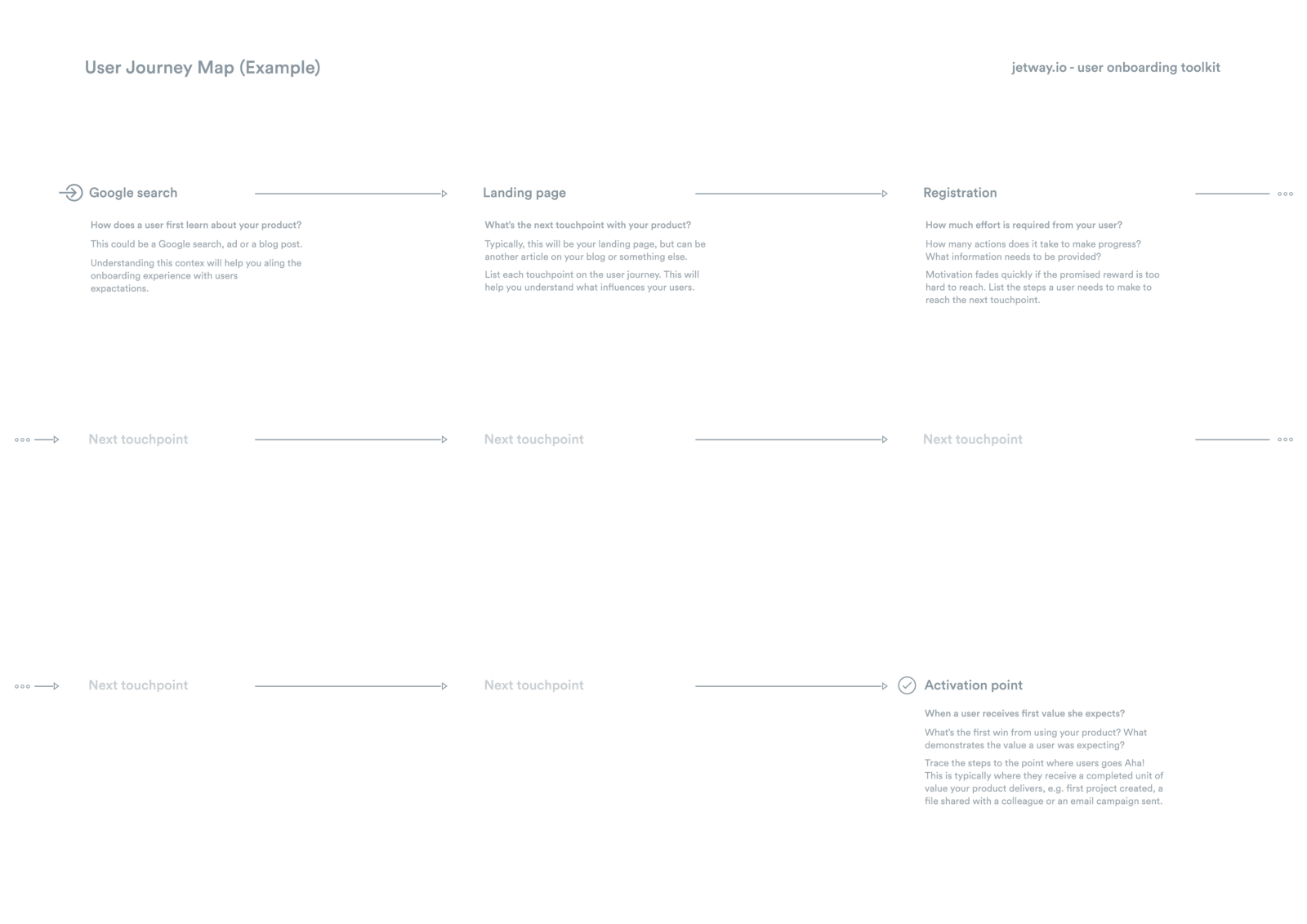 Free User Onboarding Journey Map Template PDF Onboarding IQ - Ux journey map template