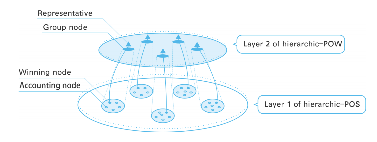Hierarchical hybrid consensus mechanism