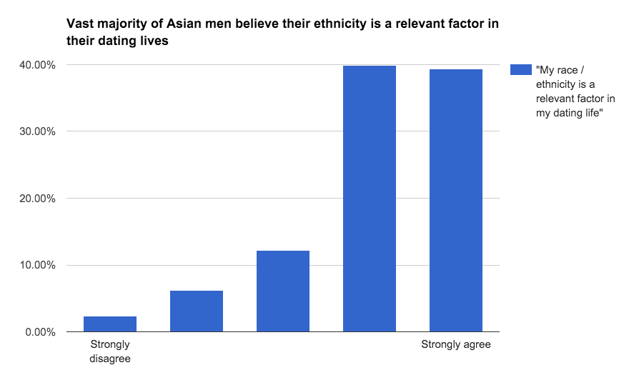 Racial preference in dating what is second
