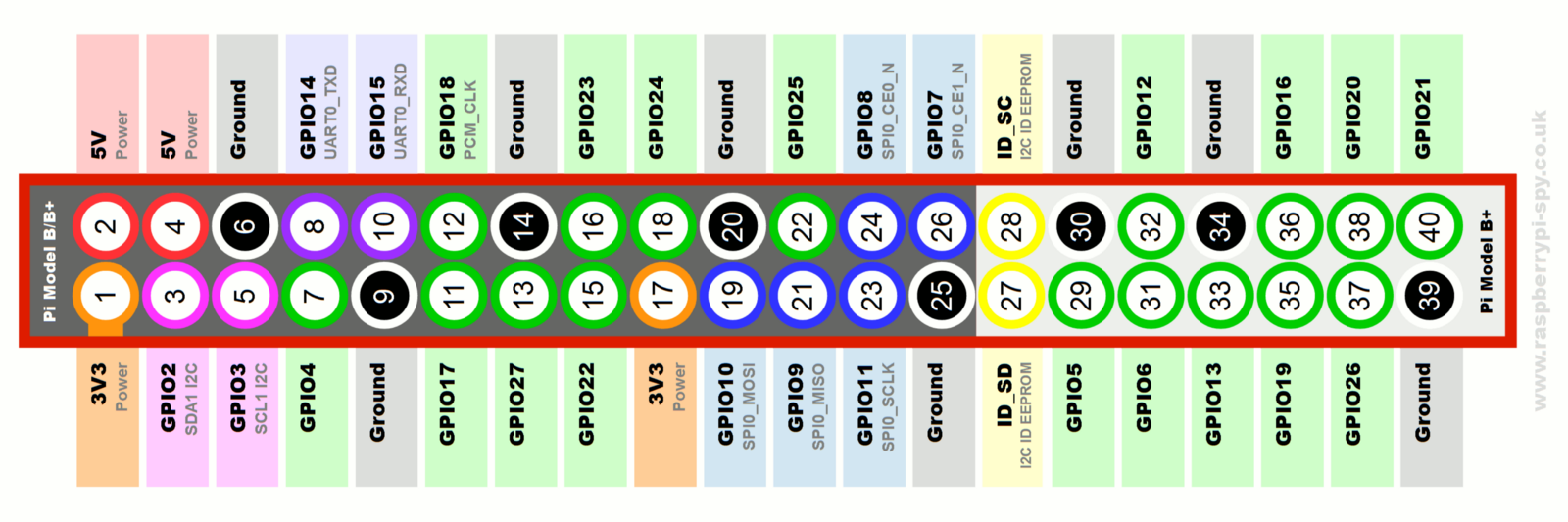 Controlling Stepper Motors Using Python With A Raspberry Pi 7 Pin Plug Wiring Diagram Uk Image From Https Raspberrypi Spycouk 2012 06 Simple Guide To The Rpi Gpio Header And Pins Pinterestca 231653974559149470 Lp